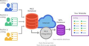 Mls Idx Integration