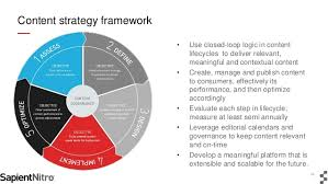 The Next Generation Of Content Strategy Omnichannel Performance Dri