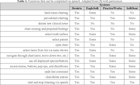 Dental Charting Symbols List Pdf Speech To Chart Speech Recognition And Natural