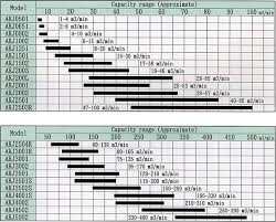 Selection Chart Arj Type Rotary Blower Vacuum Pump
