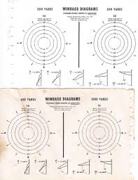 Windage Chart Measuring Windspeed By Dropping Sand The Firing Line Forums