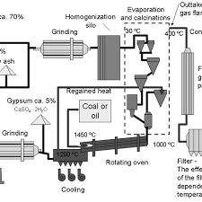 1 Simplified Schematic Flow Chart Of The Dry Process Of