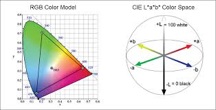 Rgb Color Model And Cie L A B Color Space Download