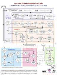Criminal Justice Process Chart Nij Fingerprint Flow Chart Process Map Criminal