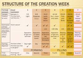 But What Do You Think About The Creation Week In Genesis