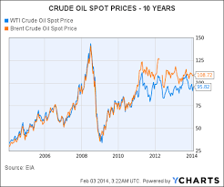 Decoupling Of Oil Companies And Oil Prices Redux Seeking Alpha