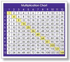 Common Denominator Chart 64 Problem Solving Lcm Chart 1 100