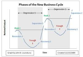 what is an economic depression
