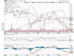 3 Big Stock Charts For Tuesday Wal Mart Stores Inc Wmt