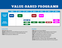 Aca Timeline Chart Cms Value Based Programs Cms