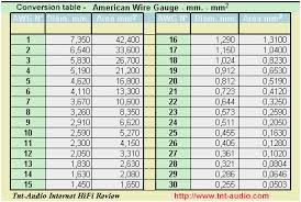 Conversion Chart Inches To Mm Best Of Wire Gauge Mm To Inch