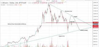 Bitcoin Price Forecast Today January 2018 Btc Price Analysis