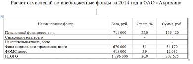 Ответы mail ru Расчет отчислений во внебюджетные фонды ПОМОГИТЕ  Ответы mail ru Расчет отчислений во внебюджетные фонды ПОМОГИТЕ ПИШУ ДИПЛОМ