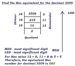 Hex To Decimal Conversion Chart Decimal To Binary Hex Octal Converter