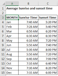 Create Sunrise Chart In Excel