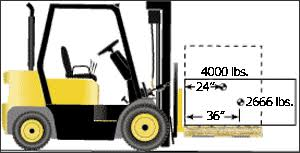 Forklift Load Chart Formula Powered Industrial Trucks Etool Operating The Forklift