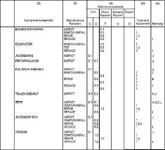 Maintenance Allocation Chart Cont