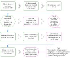 Recruitment Agency Process Flow Chart Workforce India Recruitment Life Cycle