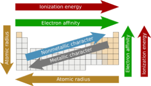 Electron Shielding 8 Chemistry Trends Across The Periodic Table Explained