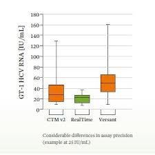 Realtime Hcv Viral Load Assay Abbott Molecular