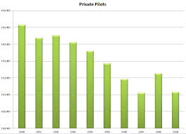 Pilot Salary Chart No One Wants To Be A Pilot Anymore Skift