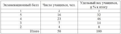 Для директора и завуча школы Требования к оформлению реферата Таблица сопровождающая реферат