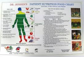 Nutrition Food Chart Patient Nutrition Food 11 X 17 Unlaminated