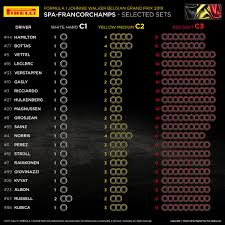 Mercedes Drivers Opt For Conservative Tyre Choice At Spa
