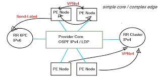 build bgp mpls service provider network service provider mpls network
