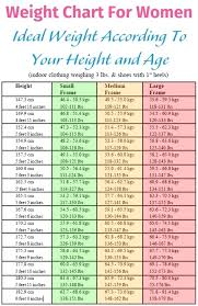 Weight Acc To Height And Age Average Height Weight Chart Men Colloque Info