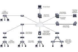 diagram of wireless network architecture diagram enterprise mobility 8 1 design guide cisco unified wireless on diagram of wireless network architecture