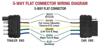 for 7 pin trailer connector wiring diagram haulmark bargman 7 way wiring diagram 7 pin rv connector flat plug wiring diagram trailer plug wiring diagram 7 pin flat 7 pin rv connector diagram 7 Pin Rv Connector Wiring Diagram