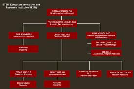 Purdue University Organizational Chart Organization Chart About Stem Education Innovation