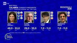 Regionali, i primi exit poll: Bonaccini avanti di poco in ...