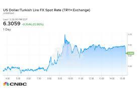 Dollar Lira Chart Turkish Lira Loss Deepens As Erdogan Calls For Citizens To