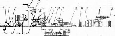 Отчет по практике Анализ производственной деятельности  Аппаратурно технологическая схема производства хлебобулочных изделий в пекарне малой мощности 1 компрессор для подачи муки 2 устройство для подъема