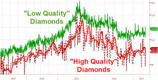 Diamond Price Chart Over Time Global Dash For Trash Escalates Cheap Diamonds Are A
