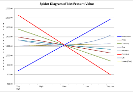 How To Make A Spider Chart In Excel Creating A Spider Diagram With A Two Way Data Table Edward
