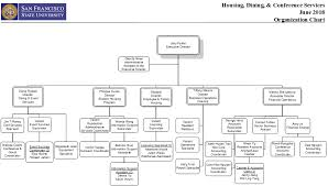 Csu Organizational Chart Organization Conference Services