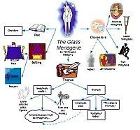 the glass menagerie essays the glass menagerie essay topics
