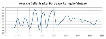 Cellartracker Bordeaux Vintage Chart