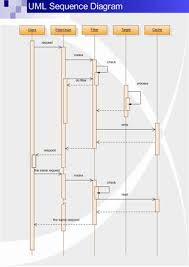 Sequence Diagram Visio Uml Sequence Diagrams Free Examples And Software Download