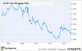 Current Mortgage Rates Chart Mortgage Interest Rates Chart 2015 Onladilni Tk