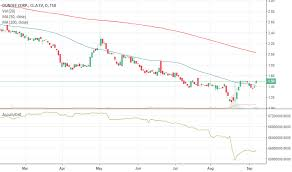 Dc A Stock Price And Chart Tsx Dc A Tradingview