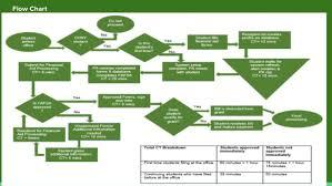 Fafsa Flow Chart Cuny Financial Aid
