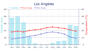 Weather In Los Angeles Expat Arrivals