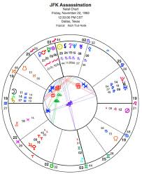 John F Kennedy Birth Chart 48 Years Later Does The Jfk Assassination Chart Speak To
