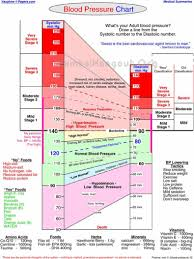 Blood Pressure Readings Online Charts Collection