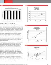 Performance Of R 438a In R 22 Refrigeration And Air