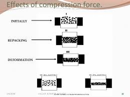 compression force formula. 19. effects of compression force. force formula